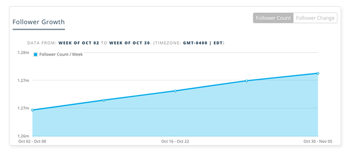 Social Account Analytics Follower Growth
