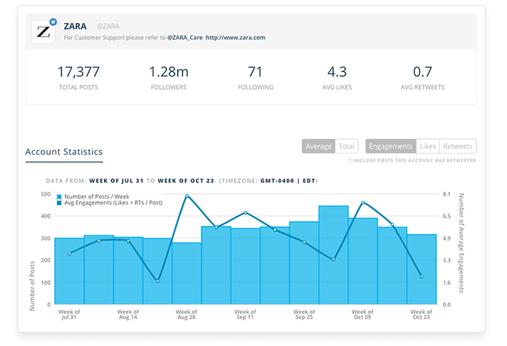 Social Account Analytics Of Your Competitors
