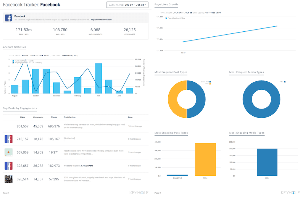 Facebook Analytics Reporting PDF