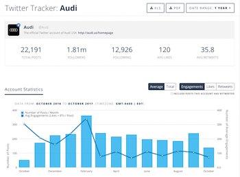 Account Tracking and Reporting