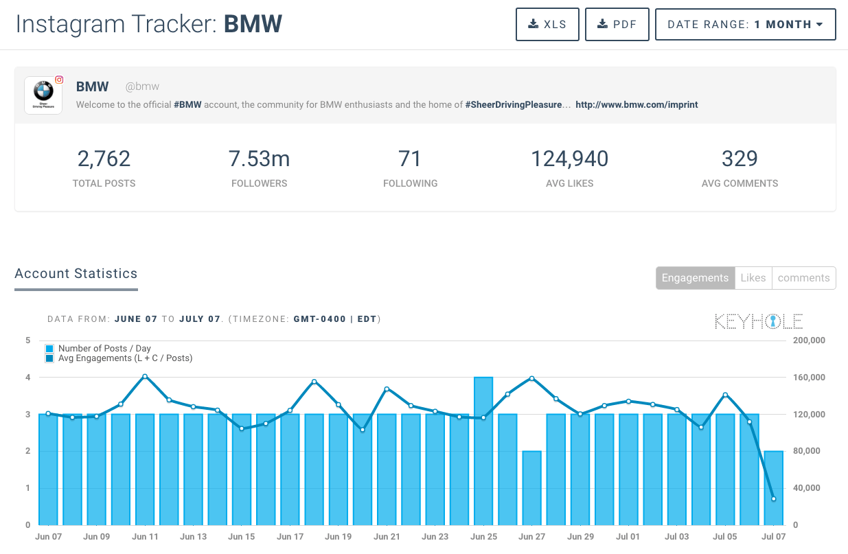 Twitter Analytics Of Your Competitors