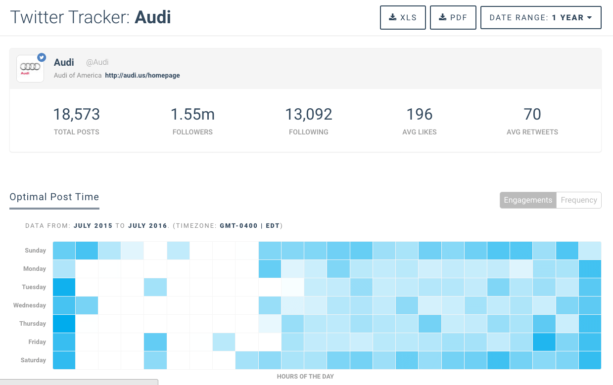 Twitter analytics - knowing your customer